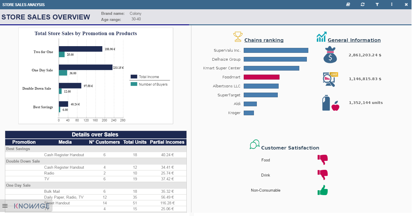 Knowage Enterprise Reporting static report