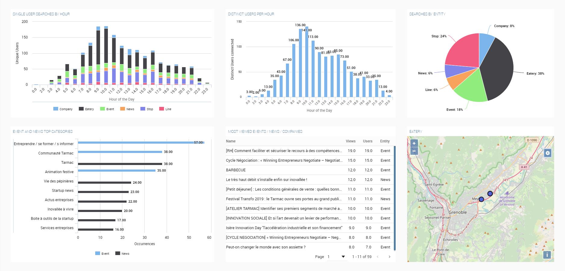 smart city platform - BigClout App Monitoring