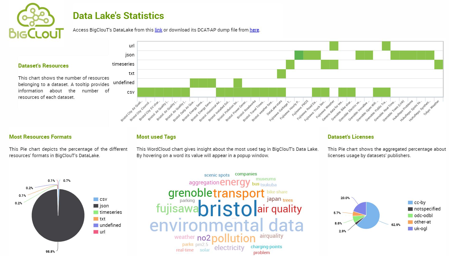 smart city platform - BigClout Data lake's statistics