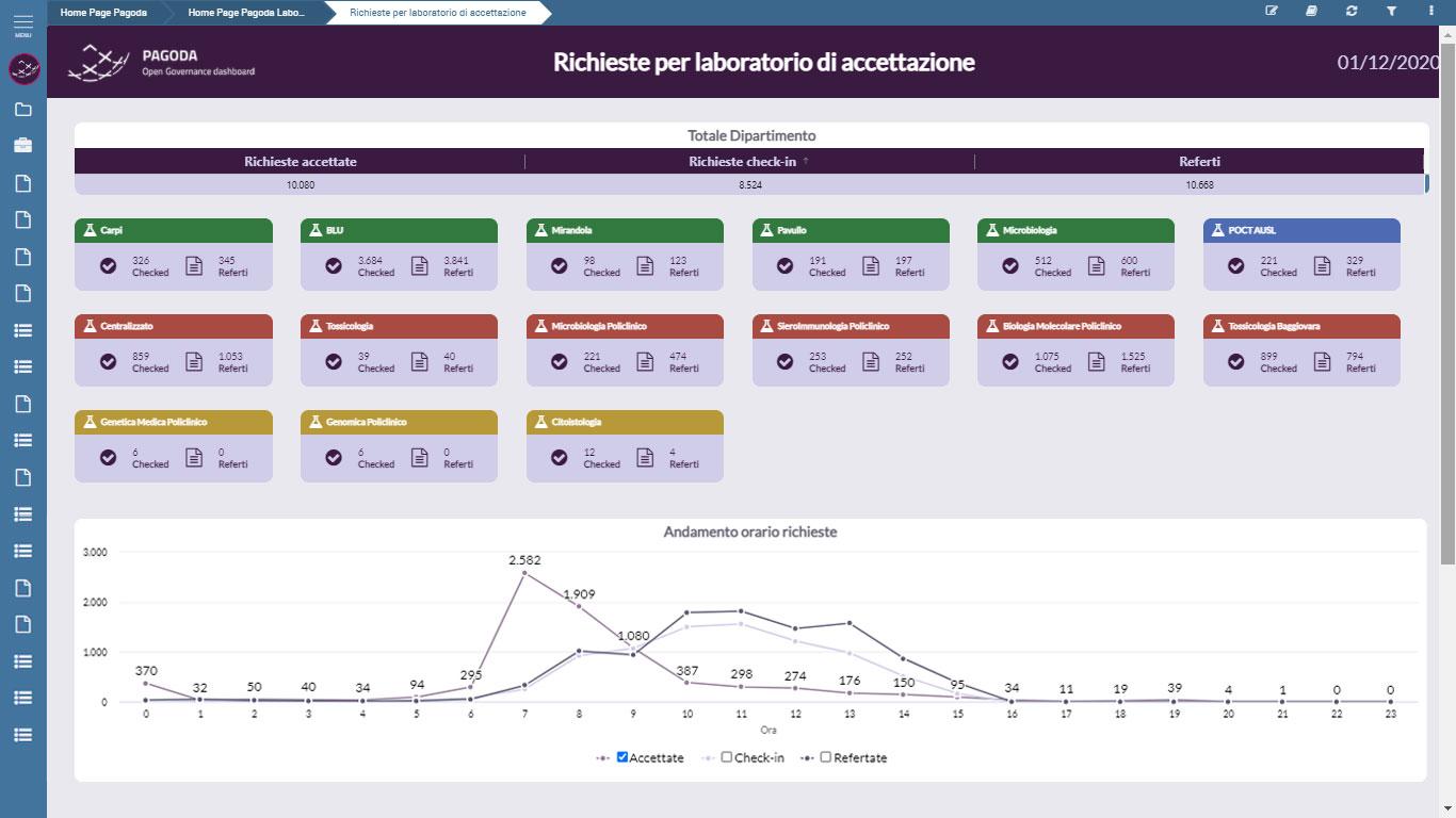 business intelligence and big data healthcare homepage - PAGODA DASHBOARD