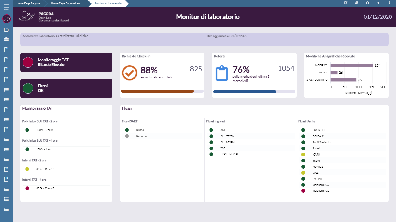 business intelligence and big data for healthcare - PAGODA Radiology dashboard