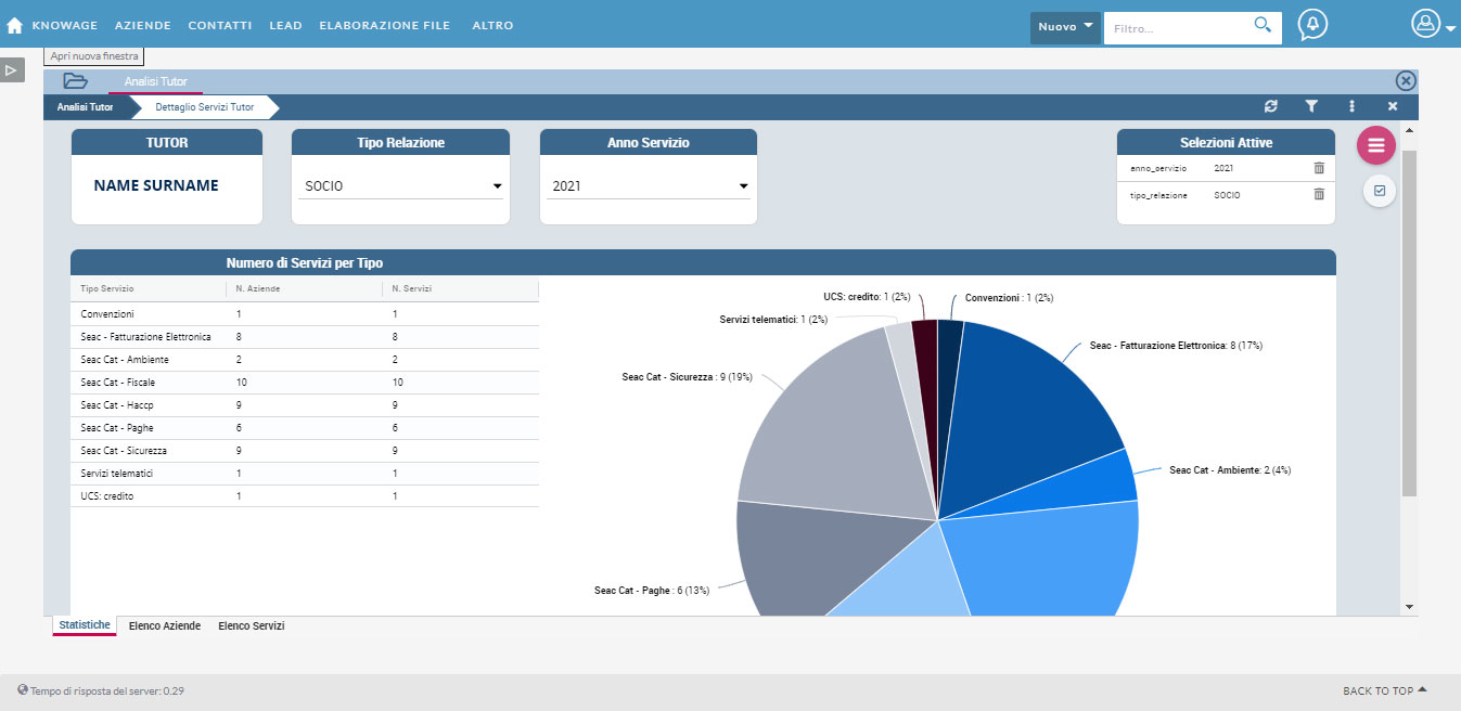 The new business strategy: interactive dashboard